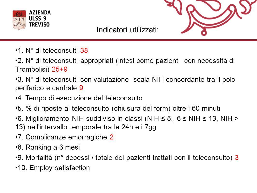 Indicatori utilizzati: 1.N° di teleconsulti 38 2.