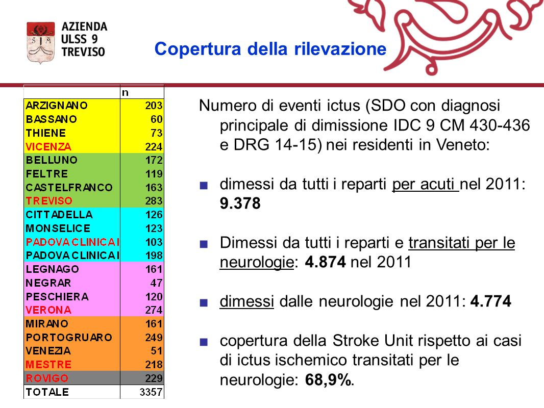 Copertura della rilevazione Numero di eventi ictus (SDO con diagnosi principale di dimissione IDC 9 CM 430-436 e DRG 14-15) nei residenti in Veneto: ■dimessi da tutti i reparti per acuti nel 2011: 9.378 ■Dimessi da tutti i reparti e transitati per le neurologie: 4.874 nel 2011 ■dimessi dalle neurologie nel 2011: 4.774 ■copertura della Stroke Unit rispetto ai casi di ictus ischemico transitati per le neurologie: 68,9%.