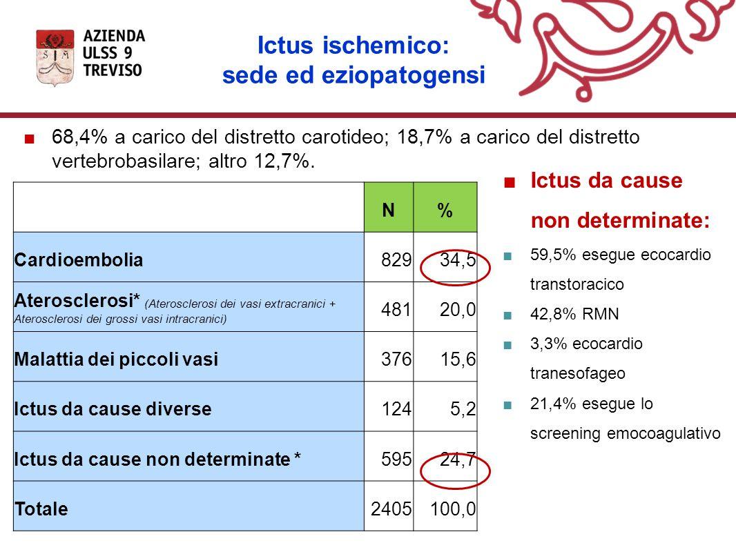 Ictus ischemico: sede ed eziopatogensi N% Cardioembolia82934,5 Aterosclerosi* (Aterosclerosi dei vasi extracranici + Aterosclerosi dei grossi vasi intracranici) 48120,0 Malattia dei piccoli vasi37615,6 Ictus da cause diverse1245,2 Ictus da cause non determinate *59524,7 Totale2405100,0 ■Ictus da cause non determinate: ■59,5% esegue ecocardio transtoracico ■42,8% RMN ■3,3% ecocardio tranesofageo ■21,4% esegue lo screening emocoagulativo ■68,4% a carico del distretto carotideo; 18,7% a carico del distretto vertebrobasilare; altro 12,7%.