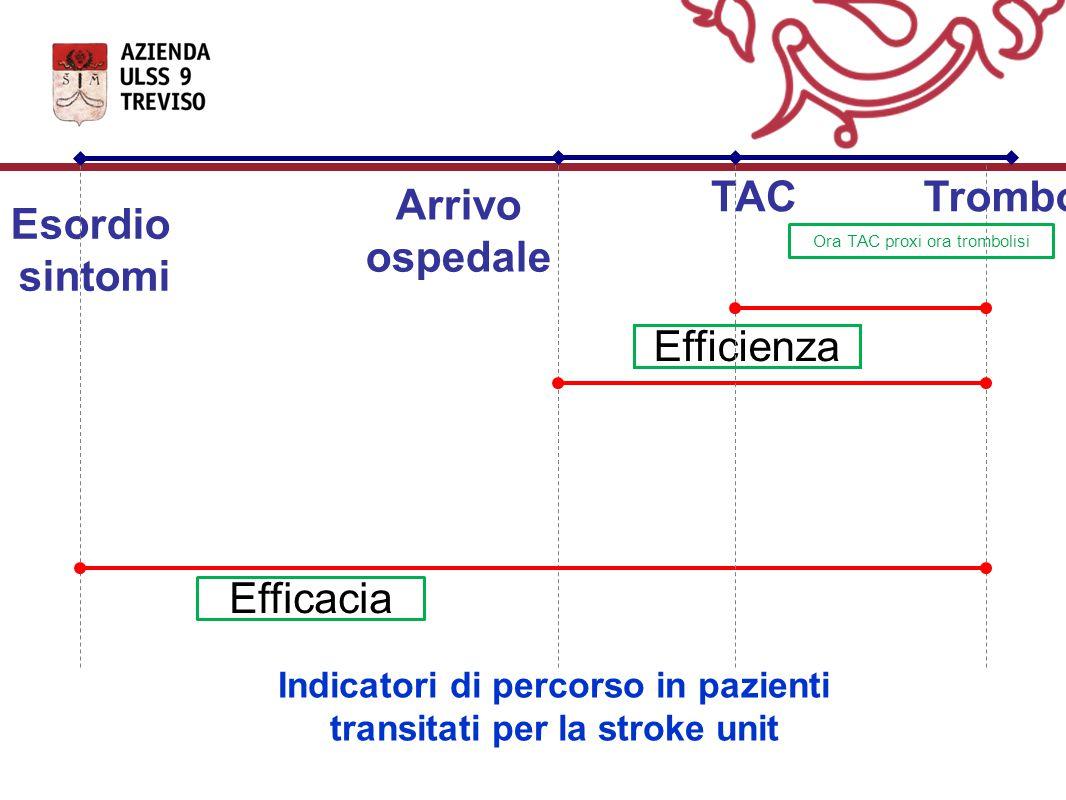 Esordio sintomi Arrivo ospedale TAC Efficacia Efficienza Ora TAC proxi ora trombolisi Indicatori di percorso in pazienti transitati per la stroke unit Trombolisi