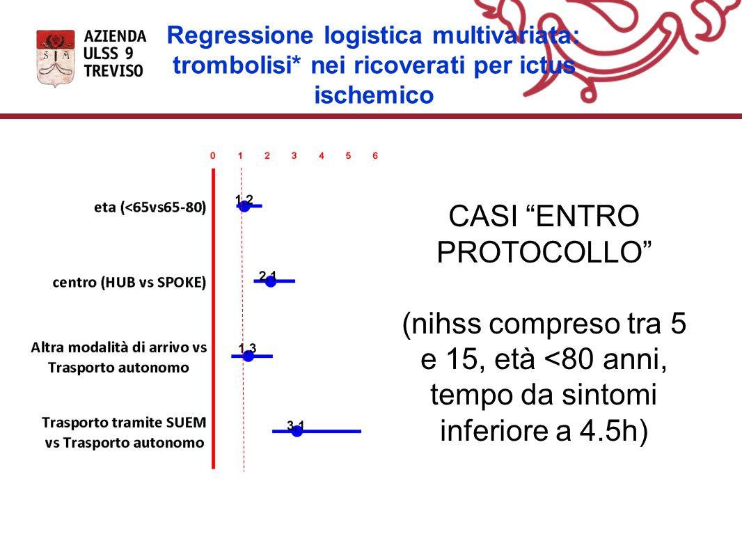 Regressione logistica multivariata: trombolisi* nei ricoverati per ictus ischemico CASI ENTRO PROTOCOLLO (nihss compreso tra 5 e 15, età <80 anni, tempo da sintomi inferiore a 4.5h)