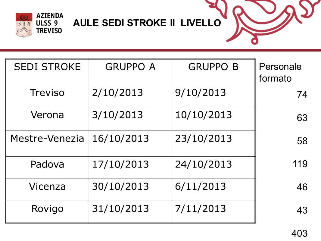 AULE SEDI STROKE II LIVELLO SEDI STROKEGRUPPO AGRUPPO B Treviso2/10/20139/10/2013 Verona3/10/201310/10/2013 Mestre-Venezia16/10/201323/10/2013 Padova17/10/201324/10/2013 Vicenza30/10/20136/11/2013 Rovigo31/10/20137/11/2013 Personale formato 74 63 58 119 46 43 403