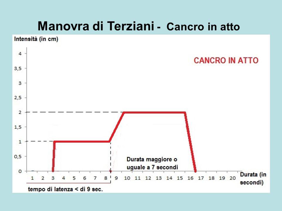 Manovra di Terziani - Cancro in atto