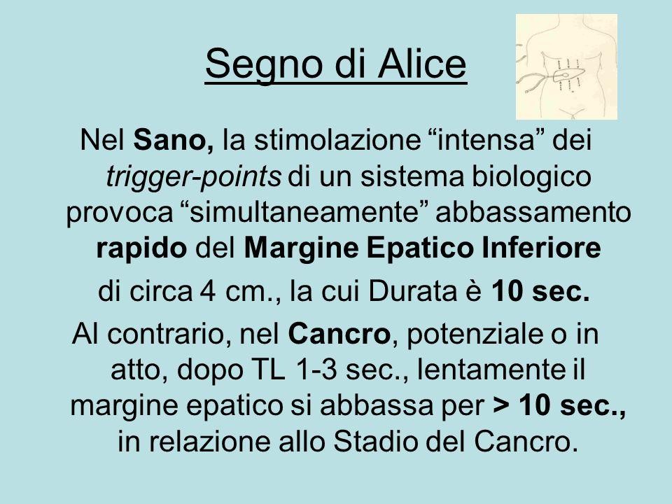 """Segno di Alice Nel Sano, la stimolazione """"intensa"""" dei trigger-points di un sistema biologico provoca """"simultaneamente"""" abbassamento rapido del Margin"""
