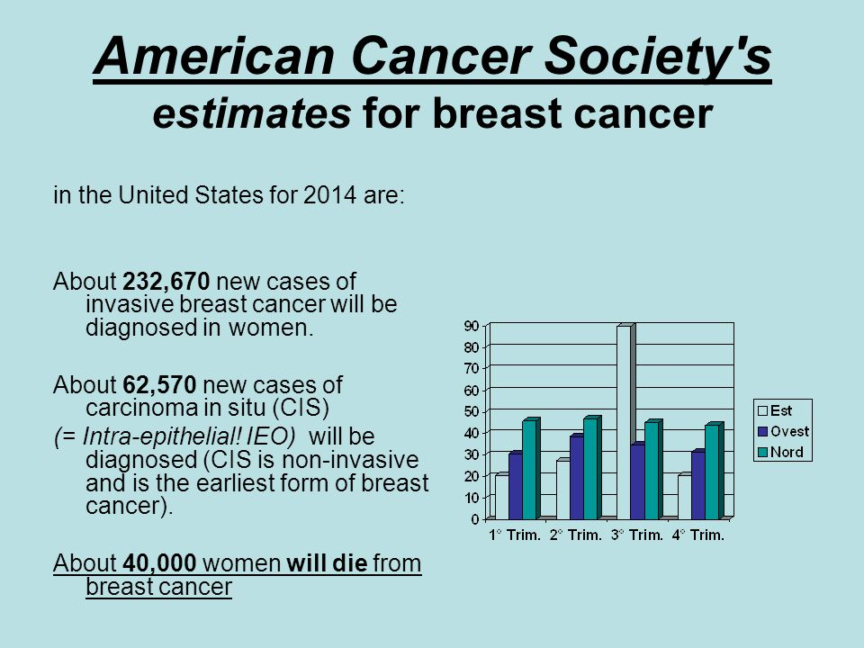 American Cancer Society's estimates for breast cancer in the United States for 2014 are: About 232,670 new cases of invasive breast cancer will be dia