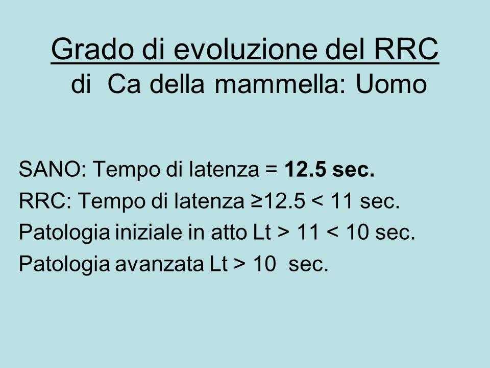 Grado di evoluzione del RRC di Ca della mammella: Uomo SANO: Tempo di latenza = 12.5 sec. RRC: Tempo di latenza ≥12.5 < 11 sec. Patologia iniziale in