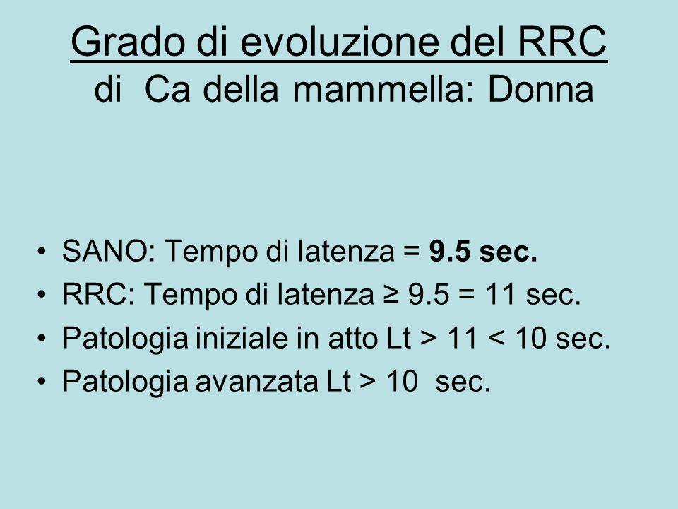 Grado di evoluzione del RRC di Ca della mammella: Donna SANO: Tempo di latenza = 9.5 sec. RRC: Tempo di latenza ≥ 9.5 = 11 sec. Patologia iniziale in