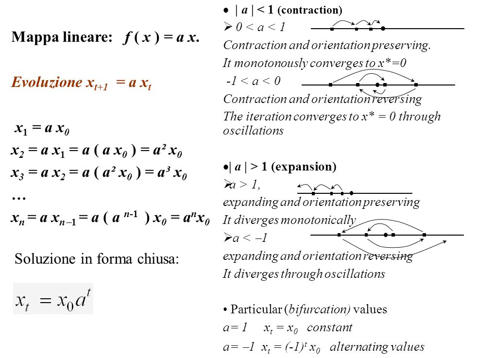 Mappa lineare: f ( x ) = a x. Evoluzione x t+1 = a x t x 1 = a x 0 x 2 = a x 1 = a ( a x 0 ) = a² x 0 x 3 = a x 2 = a ( a² x 0 ) = a³ x 0 … x n = a x