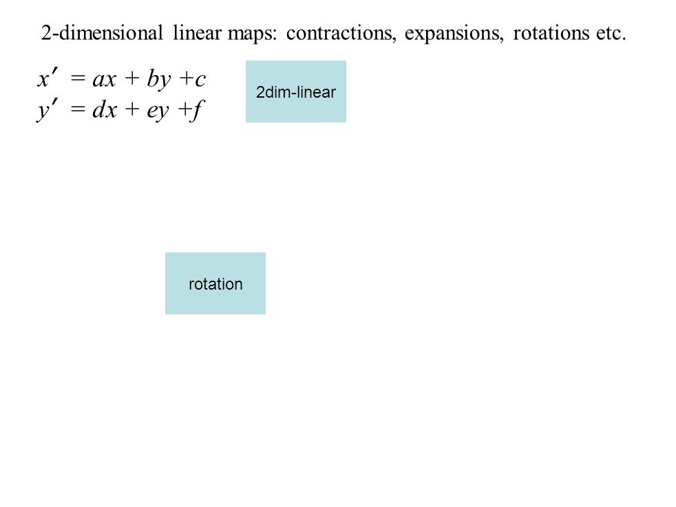2-dimensional linear maps: contractions, expansions, rotations etc. 2dim-linear x' = ax + by +c y' = dx + ey +f rotation