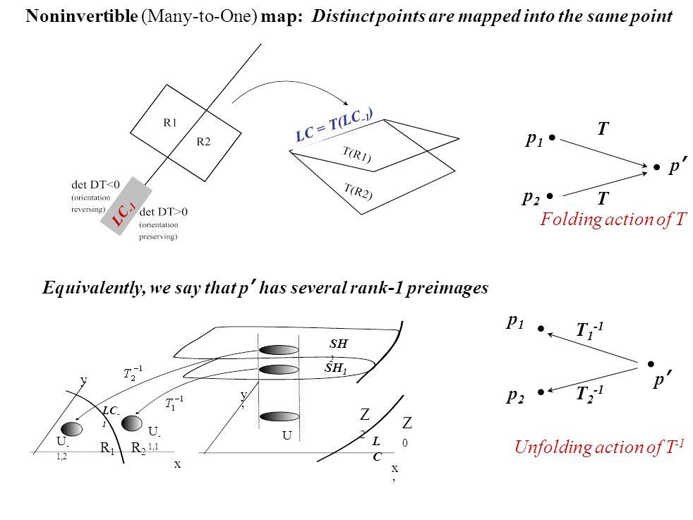 LC = T(LC -1 ) Equivalently, we say that p' has several rank-1 preimages LCLC LC - 1 SH 2 SH 1 R1R1 R2R2 Z2Z2 Z0Z0 U U - 1,2 U - 1,1 x'x' y'y' y x T p