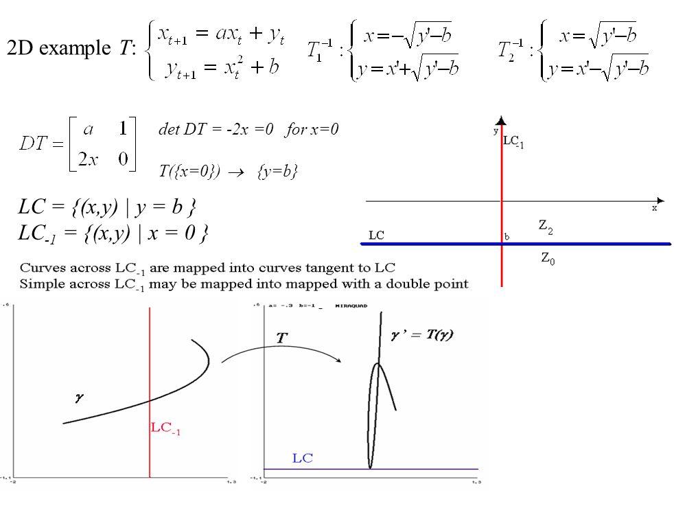 2D example T: det DT = -2x =0 for x=0 T({x=0})  {y=b} LC = {(x,y) | y = b } LC -1 = {(x,y) | x = 0 }