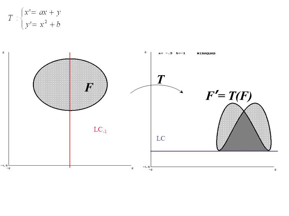 F T LC LC F'= T(F)