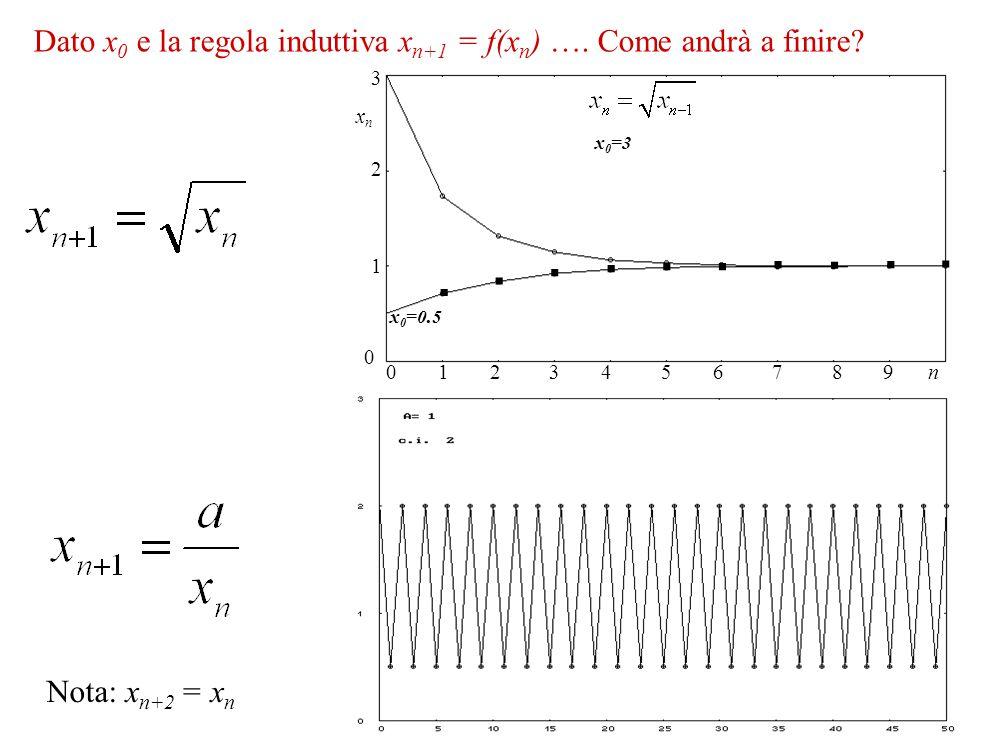 0 123456 n 0 3 xnxn 789 1 2 x 0 =3 x 0 =0.5.......... Nota: x n+2 = x n Dato x 0 e la regola induttiva x n+1 = f(x n ) …. Come andrà a finire?