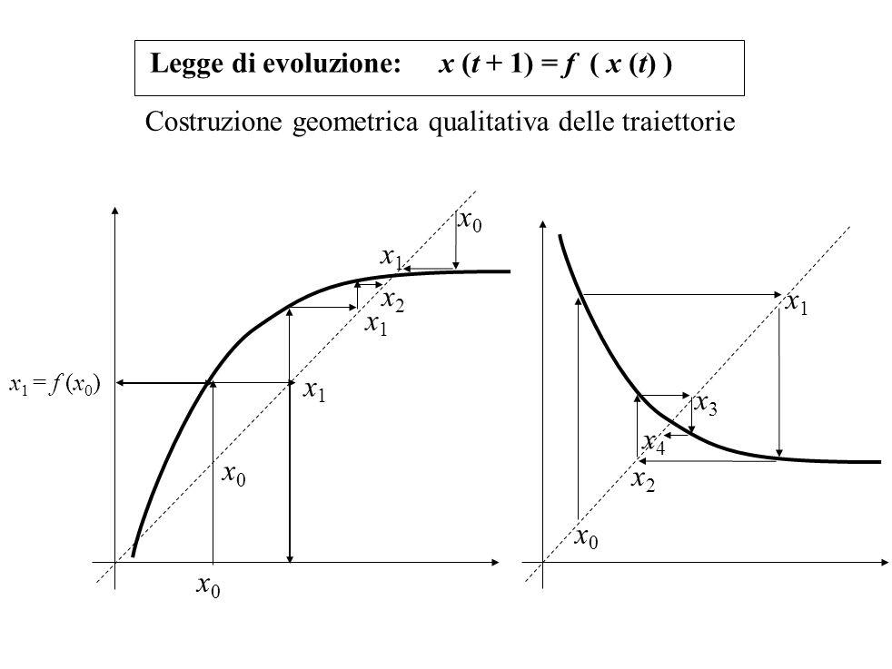 x0x0 x 1 = f (x 0 ) Legge di evoluzione: x (t + 1) = f ( x (t) ) x0x0 x1x1 x1x1 x0x0 x1x1 x2x2 x0x0 x1x1 x2x2 x3x3 x4x4 Costruzione geometrica qualita