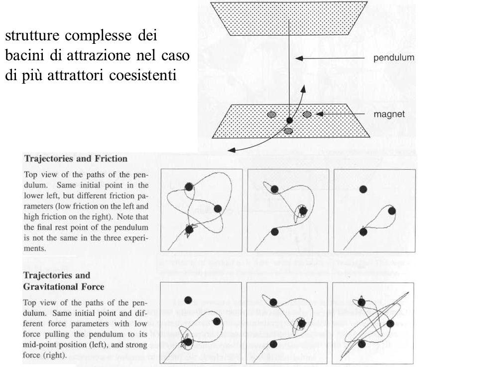 strutture complesse dei bacini di attrazione nel caso di più attrattori coesistenti