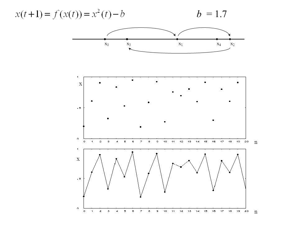 x0x0 x1x1 x2x2 x3x3 x4x4 x n x n b = 1.7