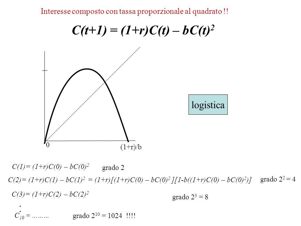 C(t+1) = (1+r)C(t) – bC(t) 2 0 (1+r)/b logistica Interesse composto con tassa proporzionale al quadrato !! grado 2 grado 2 2 = 4 grado 2 3 = 8.... C 1