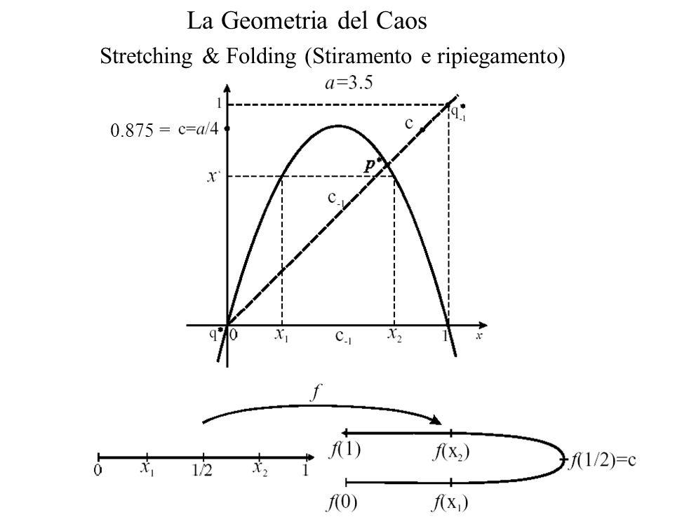 Stretching & Folding (Stiramento e ripiegamento) La Geometria del Caos 0.875 =