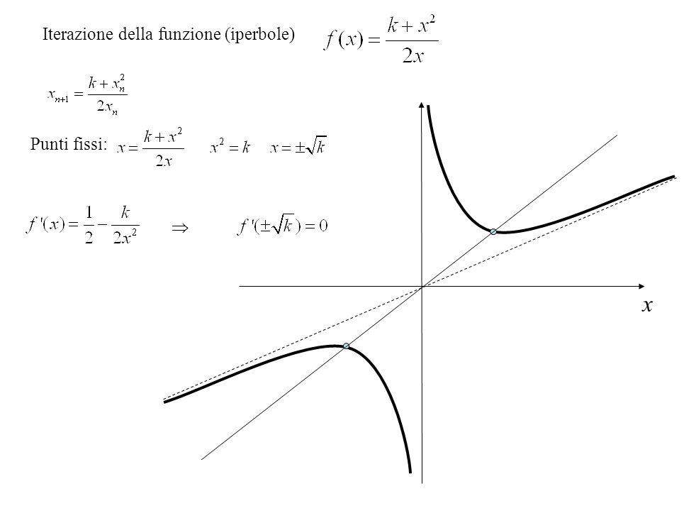 Punti fissi: Iterazione della funzione (iperbole)  x