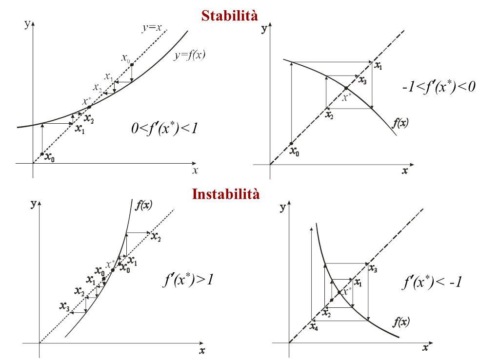 0<f'(x * )<1 -1<f'(x * )<0 f'(x * )>1 f'(x * )< -1 Stabilità Instabilità