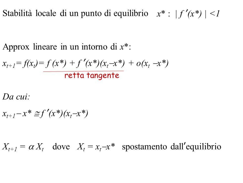 Stabilità locale di un punto di equilibrio Approx lineare in un intorno di x*: x t+1 = f(x t )= f (x*) + f '(x*)(x t  x*) + o(x t  x*) Da cui: x t+1