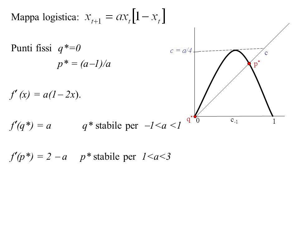 Mappa logistica: Punti fissi q*=0 p* = (a  1)/a f' (x) = a(1  2x). f'(q*) = a q* stabile per  1<a <1 f'(p*) = 2  a p* stabile per 1<a<3 c = a/4 0