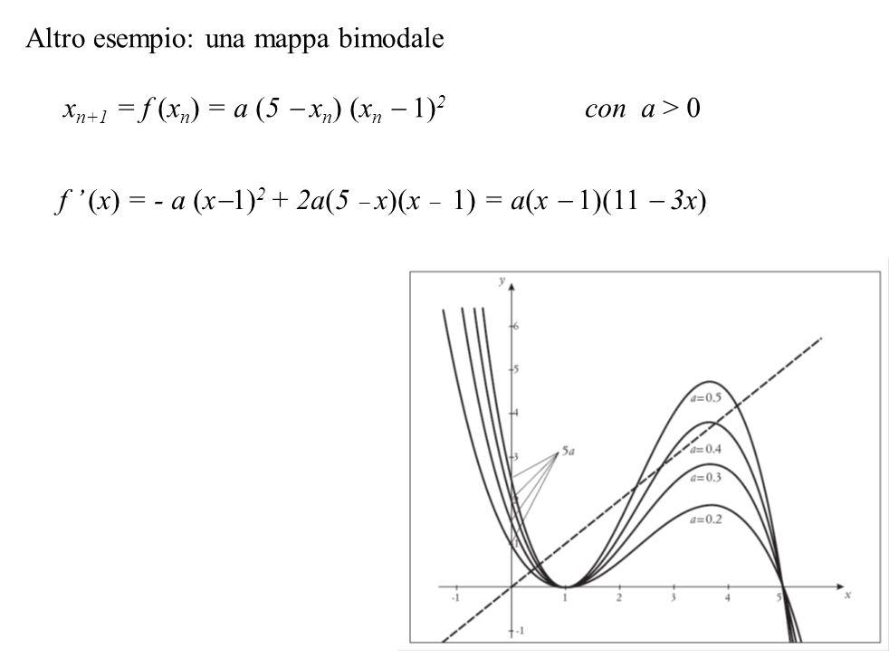 Altro esempio: una mappa bimodale x n+1 = f (x n ) = a (5  x n ) (x n  1) 2 con a > 0 f ' (x) = - a (x  1) 2 + 2a(5  x)(x  1) = a(x  1)(11  3x)