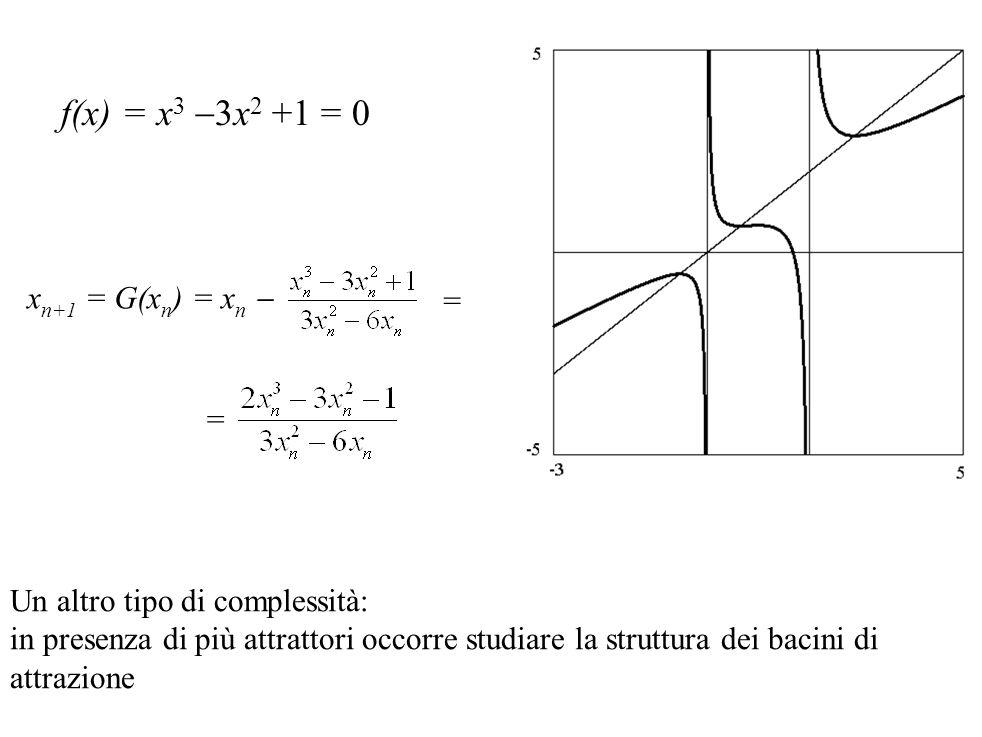 f(x) = x 3  3x 2 +1 = 0 x n+1 = G(x n ) = x n  = = Un altro tipo di complessità: in presenza di più attrattori occorre studiare la struttura dei bac