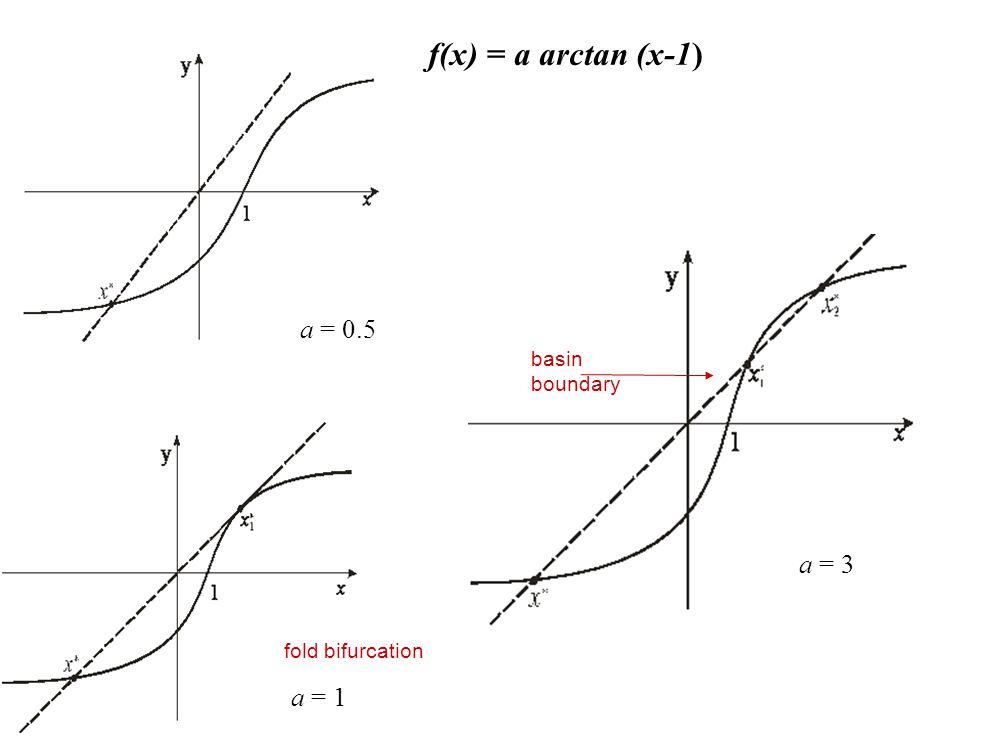 f(x) = a arctan (x-1) a = 3 a = 1 a = 0.5 basin boundary fold bifurcation