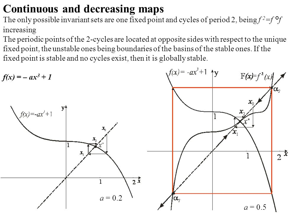 a = 0.5 a = 0.2 Continuous and decreasing maps The only possible invariant sets are one fixed point and cycles of period 2, being f 2 =f °f increasing