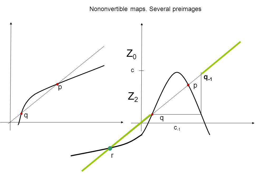 Z2Z2 Z0Z0 c c -1 p q p q r q -1 Nononvertible maps. Several preimages
