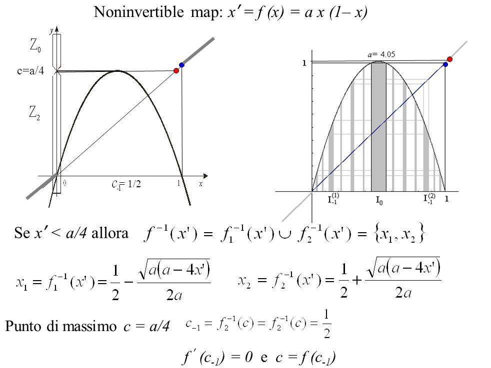 Noninvertible map: x' = f (x) = a x (1– x) = 1/2 c=a/4 Se x' < a/4 allora Punto di massimo c = a/4 f ' (c -1 ) = 0 e c = f (c -1 )