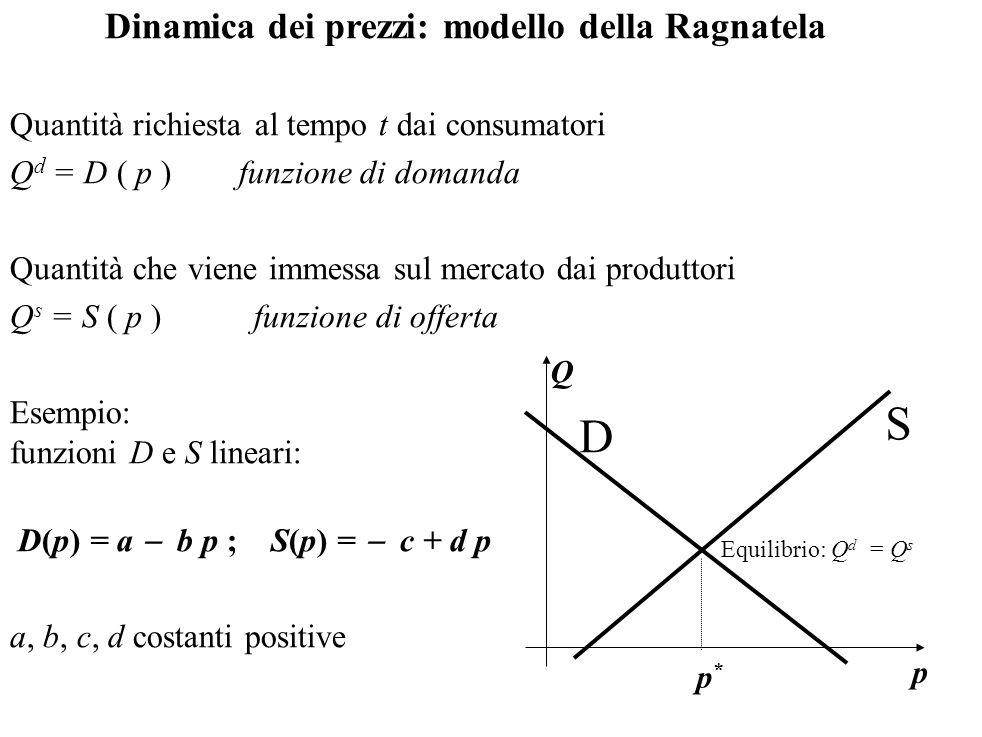 Dinamica dei prezzi: modello della Ragnatela Quantità richiesta al tempo t dai consumatori Q d = D ( p ) funzione di domanda Quantità che viene immess