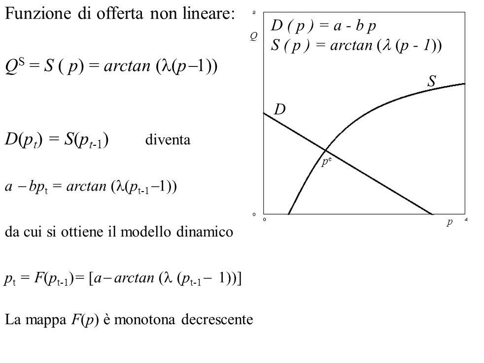 D(p t ) = S(p t-1 ) diventa a  bp t = arctan ( (p t-1  1)) da cui si ottiene il modello dinamico p t = F(p t-1 )= [a  arctan ( (p t-1  1))] La map