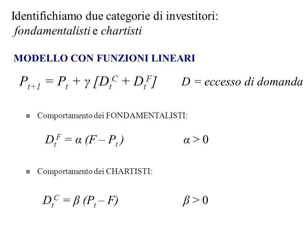 MODELLO CON FUNZIONI LINEARI P t+1 = P t + γ [D t C + D t F ] Comportamento dei FONDAMENTALISTI: D t F = α (F – P t ) Comportamento dei CHARTISTI: α >