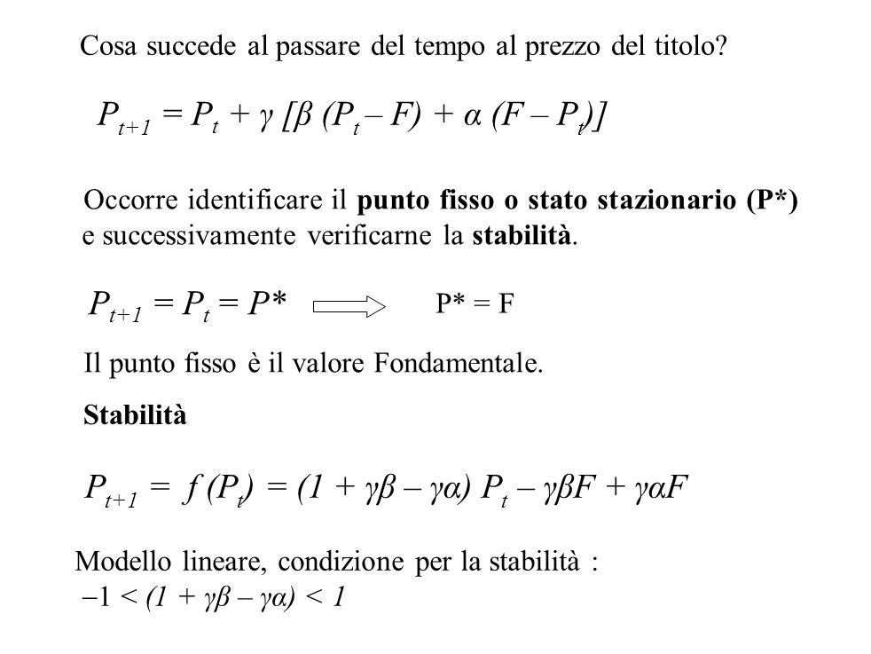 P t+1 = P t + γ [β (P t – F) + α (F – P t )] Cosa succede al passare del tempo al prezzo del titolo? Occorre identificare il punto fisso o stato stazi