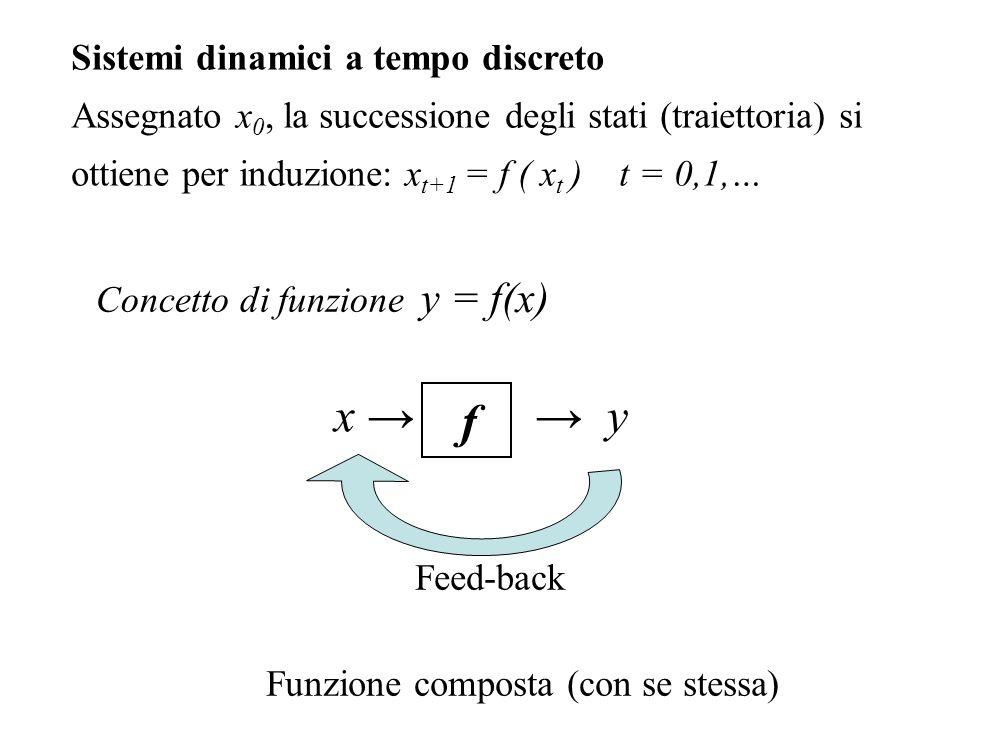 y = f(x) x → → y f Concetto di funzione Feed-back Funzione composta (con se stessa) Sistemi dinamici a tempo discreto Assegnato x 0, la successione de