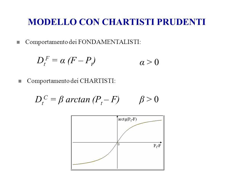 MODELLO CON CHARTISTI PRUDENTI Comportamento dei FONDAMENTALISTI: D t F = α (F – P t ) α > 0 Comportamento dei CHARTISTI: β > 0D t C = β arctan (P t –