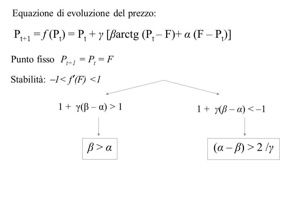 Punto fisso P t+1 = P t = F 1 + γ(β – α) > 1 1 + γ(β – α) < –1 Equazione di evoluzione del prezzo: P t+1 = f (P t ) = P t + γ [βarctg (P t – F)+ α (F