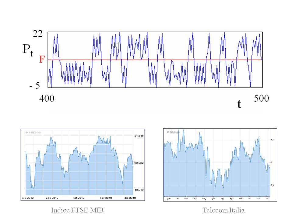 Indice FTSE MIBTelecom Italia