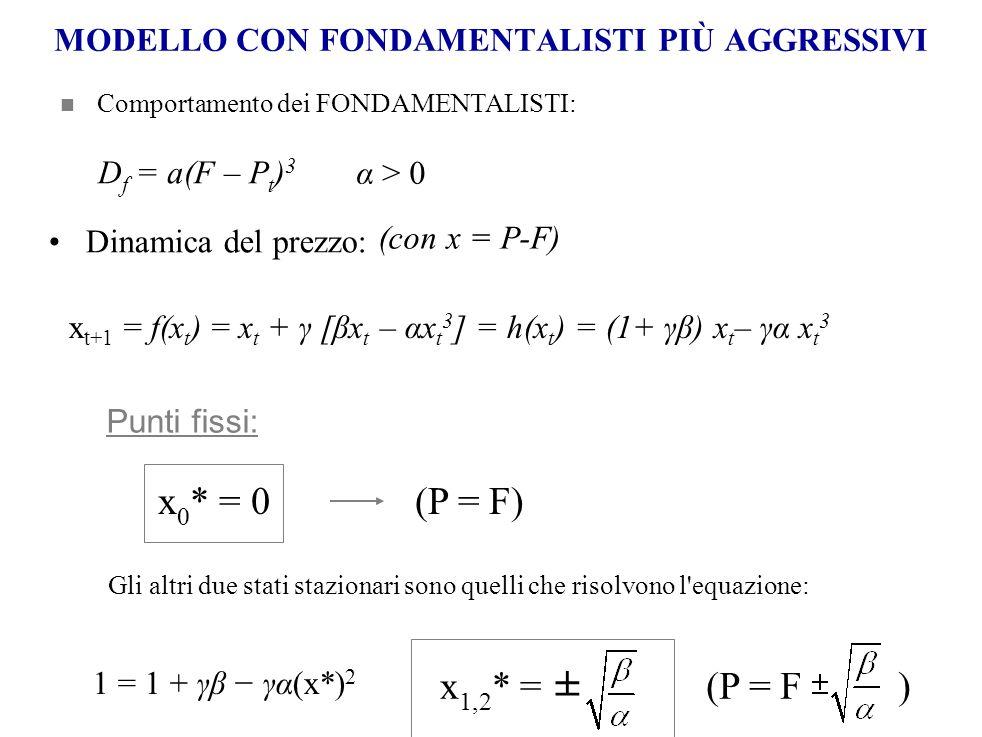 Dinamica del prezzo: MODELLO CON FONDAMENTALISTI PIÙ AGGRESSIVI Comportamento dei FONDAMENTALISTI: α > 0 D f = a(F – P t ) 3 (con x = P-F) x t+1 = f(x