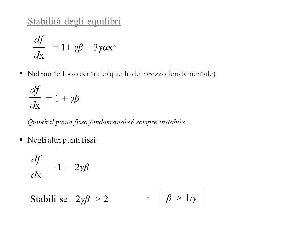 Stabilità degli equilibri  Nel punto fisso centrale (quello del prezzo fondamentale): Quindi il punto fisso fondamentale è sempre instabile.  Negli
