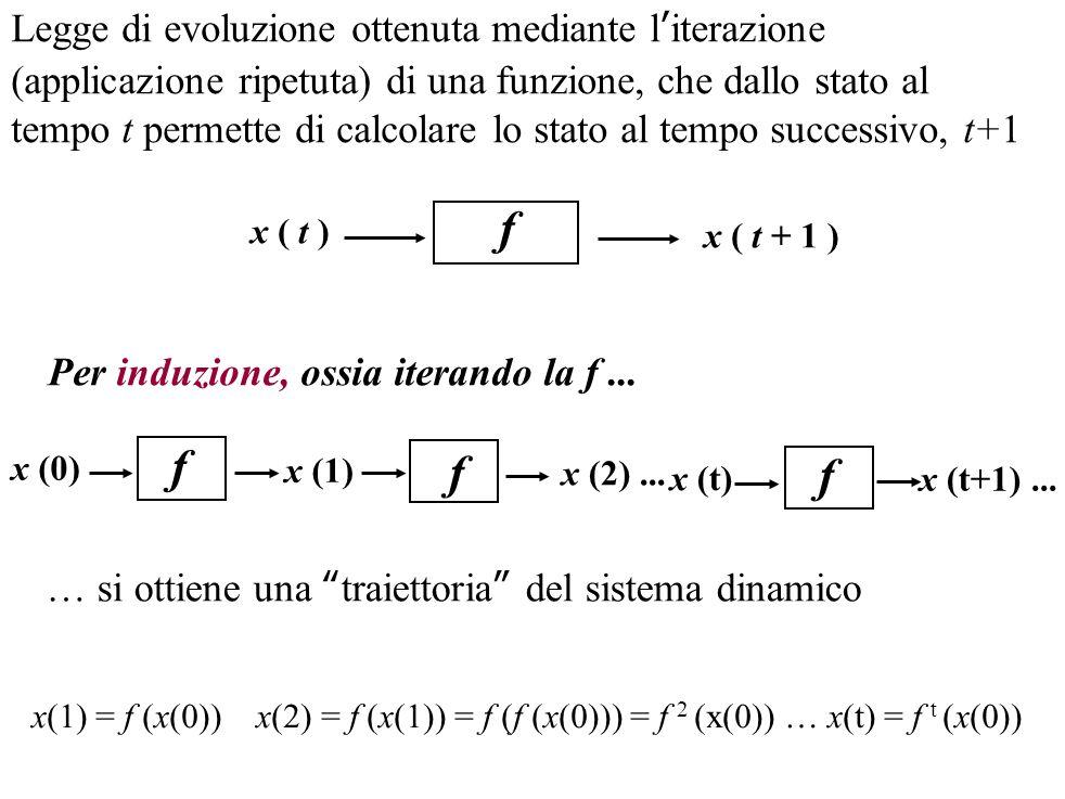 f x ( t ) x ( t + 1 ) Legge di evoluzione ottenuta mediante l'iterazione (applicazione ripetuta) di una funzione, che dallo stato al tempo t permette