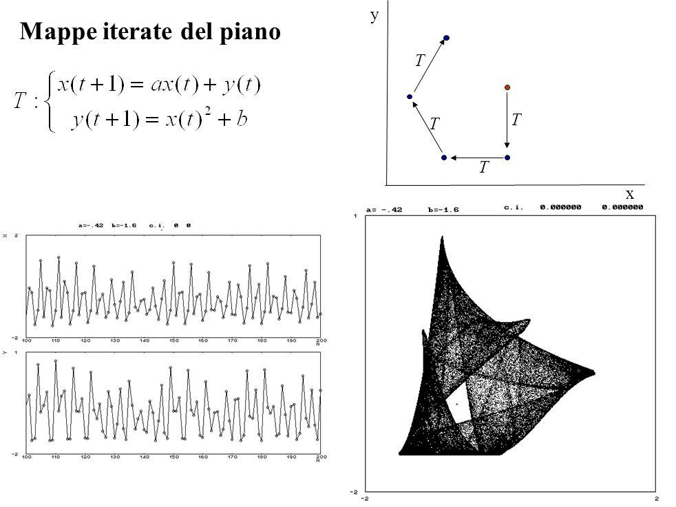 x y T T T T Mappe iterate del piano
