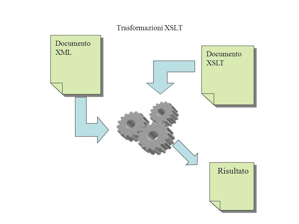Trasformazioni XSLT Documento XML Documento XML Documento XSLT Documento XSLT Risultato