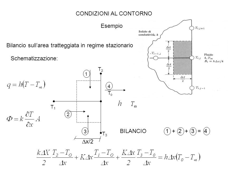 Bilancio sull'area tratteggiata in regime stazionario CONDIZIONI AL CONTORNO Esempio Schematizzazione:  x/2 BILANCIO1 + 2 + 3 = 4 1 2 3 4 T1T1 T3T3 T