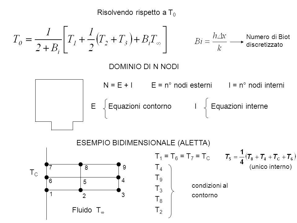 Risolvendo rispetto a T 0 Numero di Biot discretizzato N = E + I E = n° nodi esterni I = n° nodi interni E Equazioni contorno I Equazioni interne ESEM