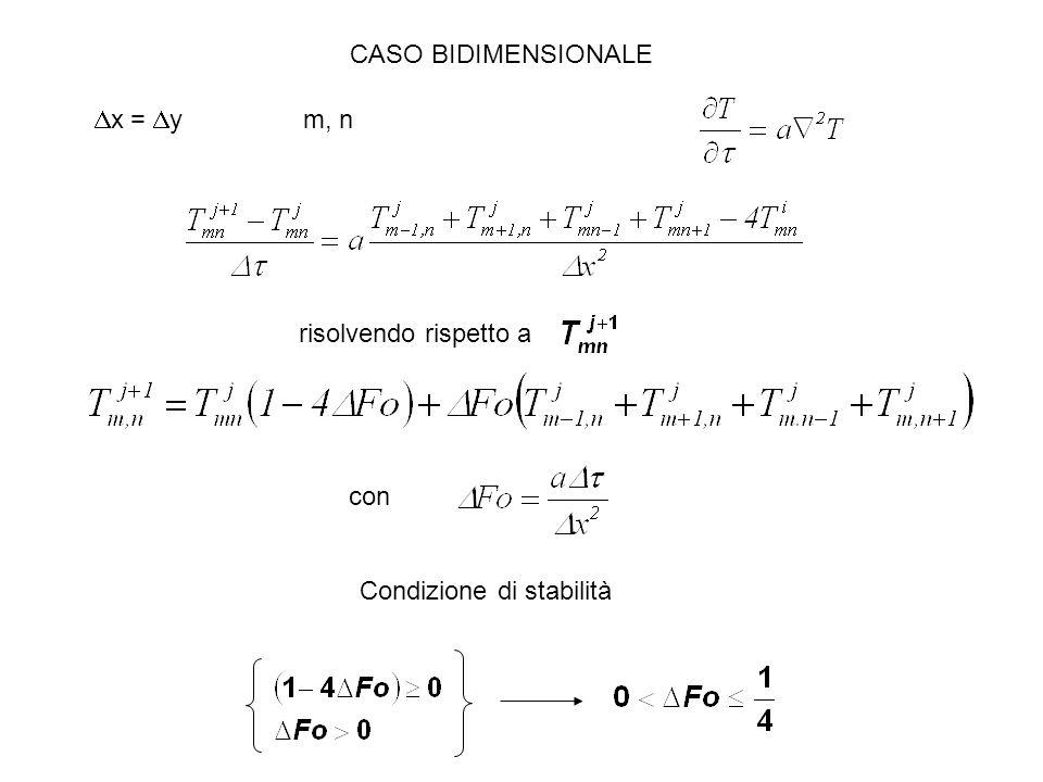 CASO BIDIMENSIONALE risolvendo rispetto a  x =  ym, n con Condizione di stabilità
