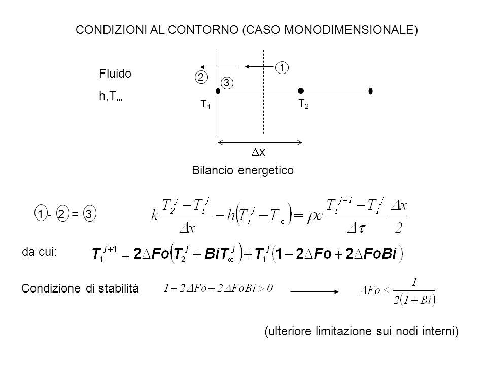 CONDIZIONI AL CONTORNO (CASO MONODIMENSIONALE) Fluido h,T  2 3 1 T1T1 T2T2 xx Bilancio energetico 1 - 2 = 3 da cui: (ulteriore limitazione sui nodi