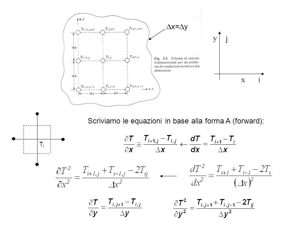CONDIZIONI AL CONTORNO (CASO MONODIMENSIONALE) Fluido h,T  2 3 1 T1T1 T2T2 xx Bilancio energetico 1 - 2 = 3 da cui: (ulteriore limitazione sui nodi interni) Condizione di stabilità